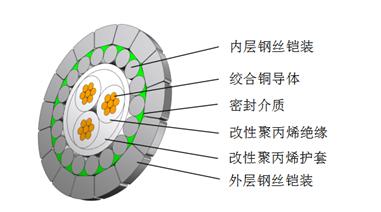 WMF3BPX—8.0 3x0.56mm²